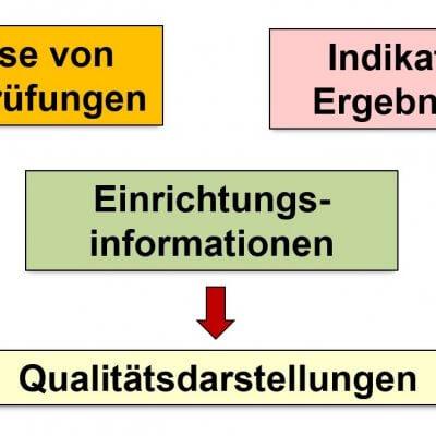"""Am 9. und 10. September in Hannover, Seminar: """"Indikatorenmodell stationär"""""""